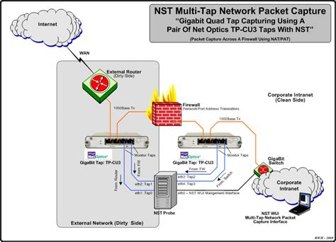 Multi-Tap Network Packet Capturing - NST Wiki